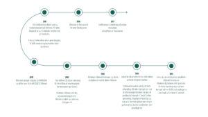 Hillerod-tandlagerne-tidslinie-historie
